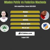 Mladen Petric vs Federico Macheda h2h player stats