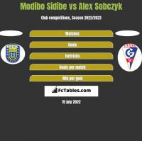Modibo Sidibe vs Alex Sobczyk h2h player stats