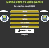 Modibo Sidibe vs Milan Kvocera h2h player stats