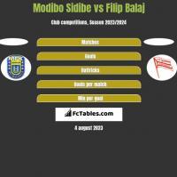 Modibo Sidibe vs Filip Balaj h2h player stats