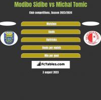 Modibo Sidibe vs Michal Tomic h2h player stats