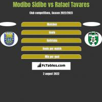 Modibo Sidibe vs Rafael Tavares h2h player stats