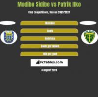 Modibo Sidibe vs Patrik Ilko h2h player stats