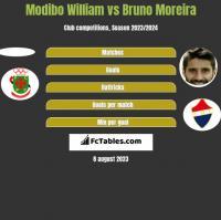 Modibo William vs Bruno Moreira h2h player stats