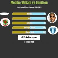 Modibo William vs Denilson h2h player stats