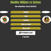 Modibo William vs Gelson h2h player stats