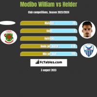 Modibo William vs Helder h2h player stats