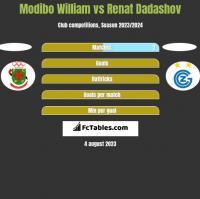 Modibo William vs Renat Dadashov h2h player stats