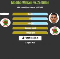 Modibo William vs Ze Uilton h2h player stats