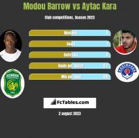 Modou Barrow vs Aytac Kara h2h player stats