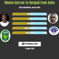 Modou Barrow vs Bengali-Fode Koita h2h player stats