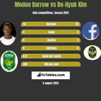 Modou Barrow vs Do-Hyuk Kim h2h player stats