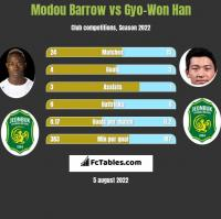 Modou Barrow vs Gyo-Won Han h2h player stats