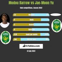 Modou Barrow vs Jae-Moon Yu h2h player stats