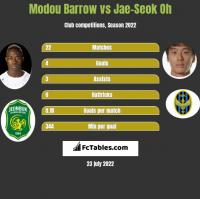 Modou Barrow vs Jae-Seok Oh h2h player stats