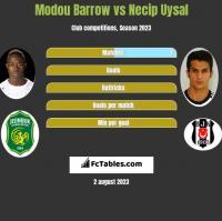 Modou Barrow vs Necip Uysal h2h player stats