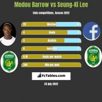 Modou Barrow vs Seung-Ki Lee h2h player stats