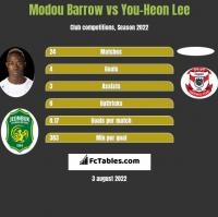 Modou Barrow vs You-Heon Lee h2h player stats