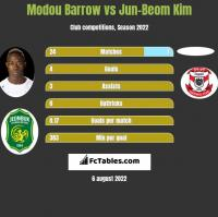 Modou Barrow vs Jun-Beom Kim h2h player stats
