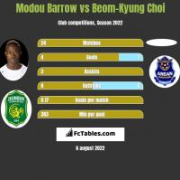 Modou Barrow vs Beom-Kyung Choi h2h player stats