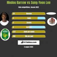 Modou Barrow vs Sung-Yoon Lee h2h player stats