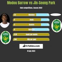 Modou Barrow vs Jin-Seong Park h2h player stats