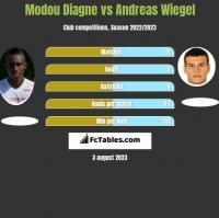 Modou Diagne vs Andreas Wiegel h2h player stats