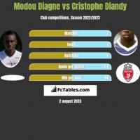 Modou Diagne vs Cristophe Diandy h2h player stats