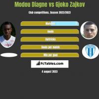 Modou Diagne vs Gjoko Zajkov h2h player stats