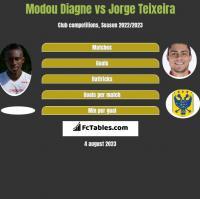 Modou Diagne vs Jorge Teixeira h2h player stats