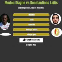 Modou Diagne vs Konstantinos Laifis h2h player stats