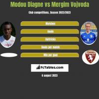 Modou Diagne vs Mergim Vojvoda h2h player stats