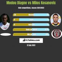 Modou Diagne vs Milos Kosanovic h2h player stats