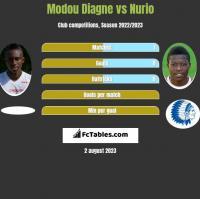 Modou Diagne vs Nurio h2h player stats