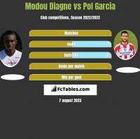 Modou Diagne vs Pol Garcia h2h player stats