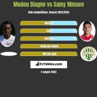 Modou Diagne vs Samy Mmaee h2h player stats