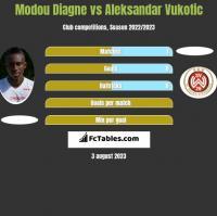 Modou Diagne vs Aleksandar Vukotic h2h player stats