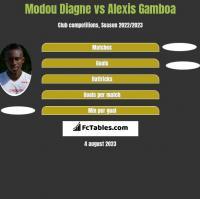 Modou Diagne vs Alexis Gamboa h2h player stats
