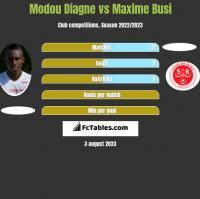Modou Diagne vs Maxime Busi h2h player stats