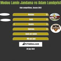 Modou Lamin Jandama vs Adam Lundqvist h2h player stats