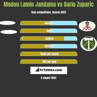 Modou Lamin Jandama vs Dario Zuparic h2h player stats