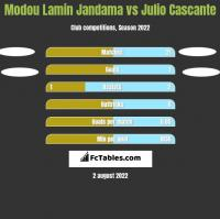 Modou Lamin Jandama vs Julio Cascante h2h player stats