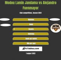 Modou Lamin Jandama vs Alejandro Fuenmayor h2h player stats