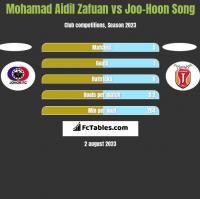 Mohamad Aidil Zafuan vs Joo-Hoon Song h2h player stats