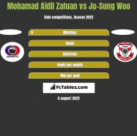Mohamad Aidil Zafuan vs Ju-Sung Woo h2h player stats