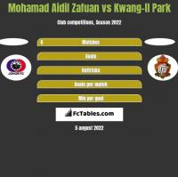 Mohamad Aidil Zafuan vs Kwang-Il Park h2h player stats