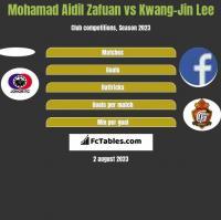 Mohamad Aidil Zafuan vs Kwang-Jin Lee h2h player stats