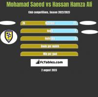 Mohamad Saeed vs Hassan Hamza Ali h2h player stats