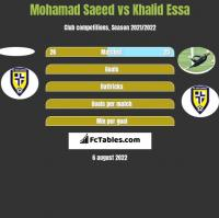 Mohamad Saeed vs Khalid Essa h2h player stats
