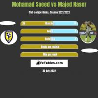 Mohamad Saeed vs Majed Naser h2h player stats